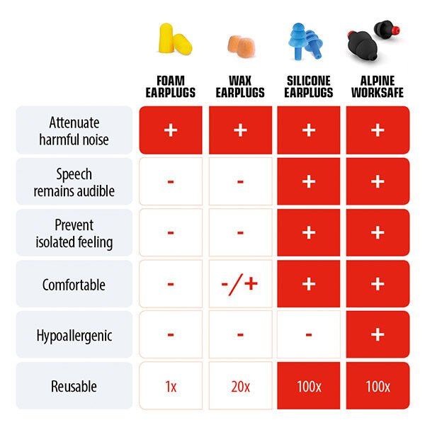 Worksafe-earplug-diy-construction-infographic-alpine-hearing-protection-graph